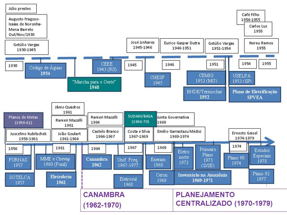 CANAMBRA (1962-1970) PLANEJAMENTO CENTRALIZADO (1970-1979)