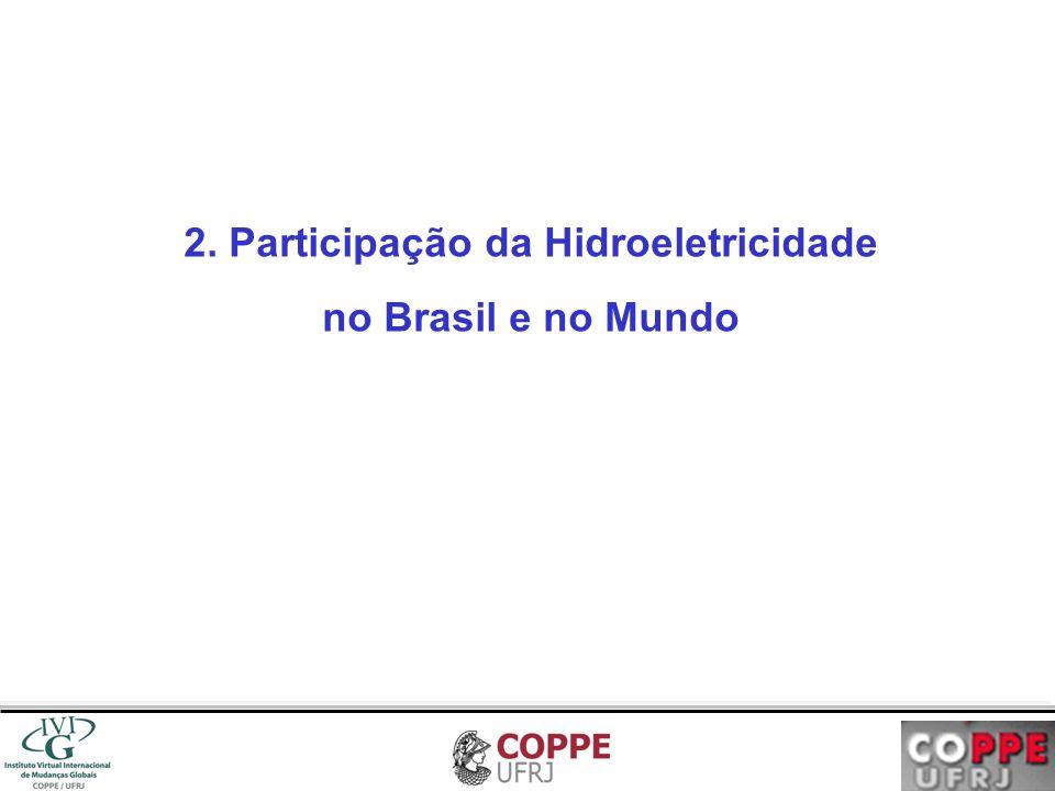 2. Participação da Hidroeletricidade no Brasil e no Mundo