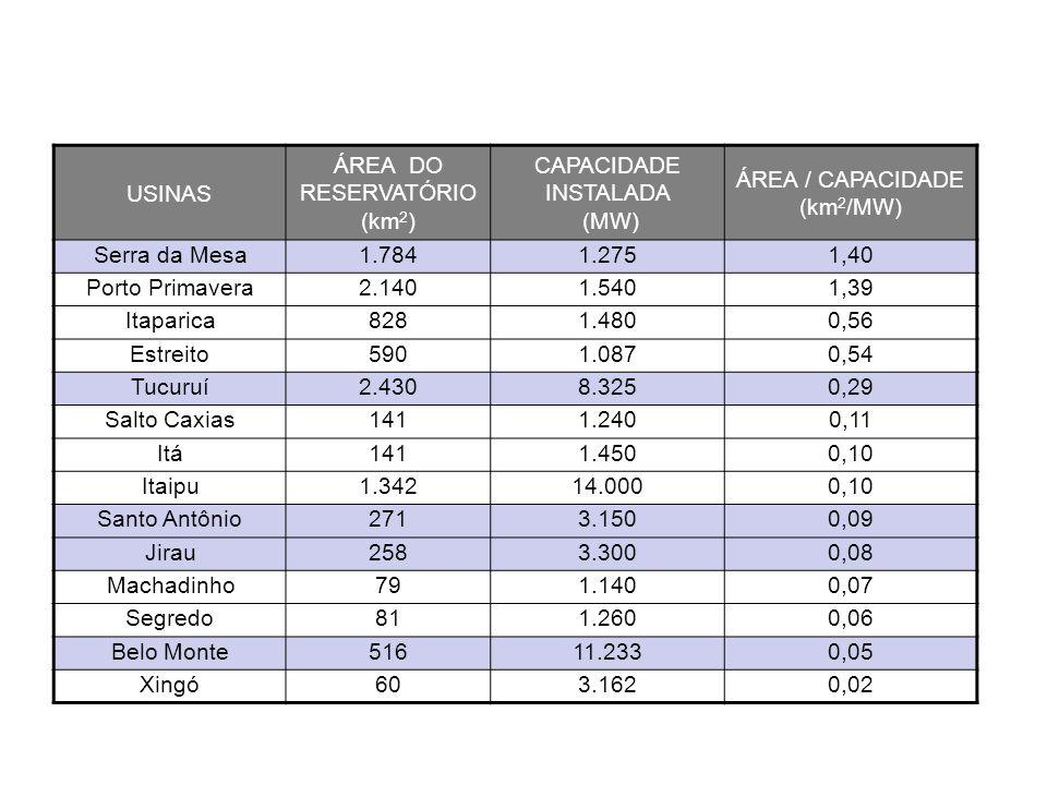 USINAS ÁREA DO RESERVATÓRIO (km 2 ) CAPACIDADE INSTALADA (MW) ÁREA / CAPACIDADE (km 2 /MW) Serra da Mesa1.7841.2751,40 Porto Primavera2.1401.5401,39 I