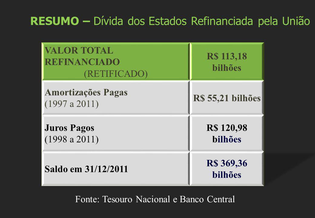 RESUMO – Dívida dos Estados Refinanciada pela União Fonte: Tesouro Nacional e Banco Central