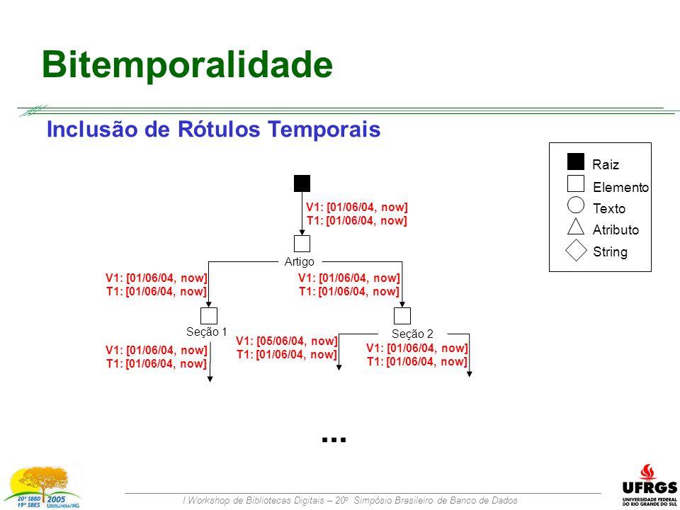 I Workshop de Bibliotecas Digitais – 20 o Simpósio Brasileiro de Banco de Dados Bitemporalidade Inclusão de Rótulos Temporais Artigo Seção 1 Seção 2 Raiz Elemento Texto Atributo String V1: [01/06/04, now] T1: [01/06/04, now] V1: [01/06/04, now] T1: [01/06/04, now] V1: [01/06/04, now] T1: [01/06/04, now] V1: [01/06/04, now] T1: [01/06/04, now]...