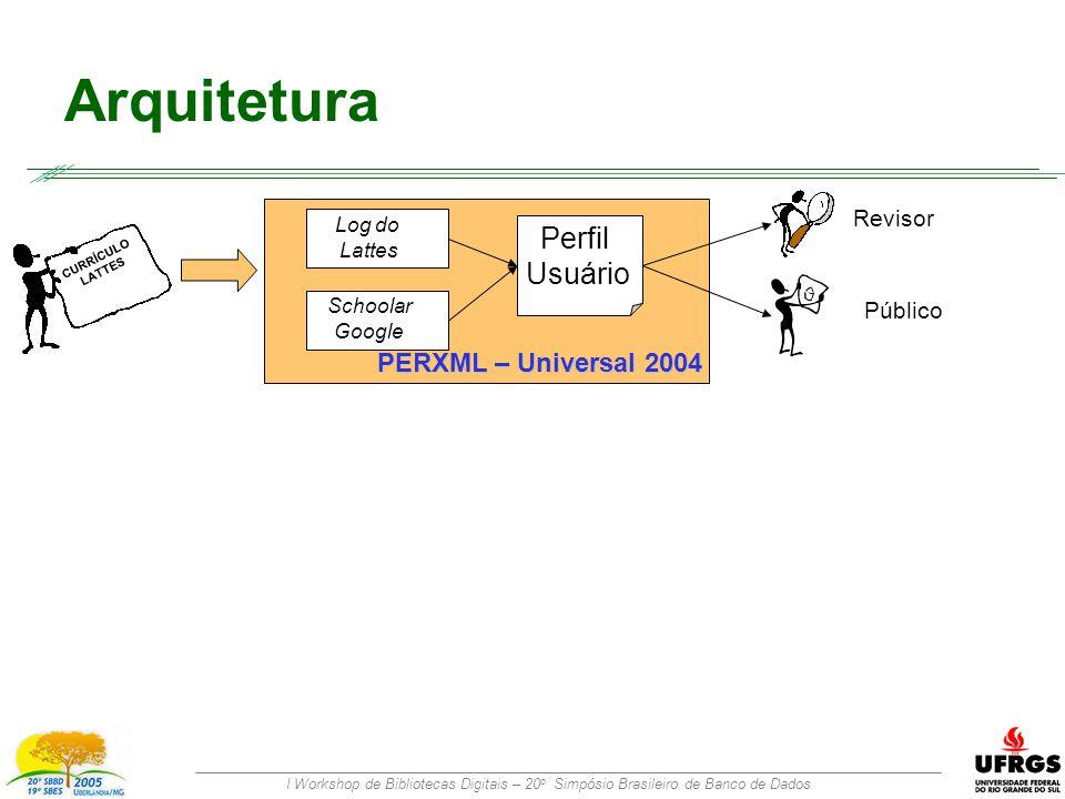 I Workshop de Bibliotecas Digitais – 20 o Simpósio Brasileiro de Banco de Dados Arquitetura CURRÍCULO LATTES Log do Lattes Perfil Usuário Revisor Público Schoolar Google PERXML – Universal 2004
