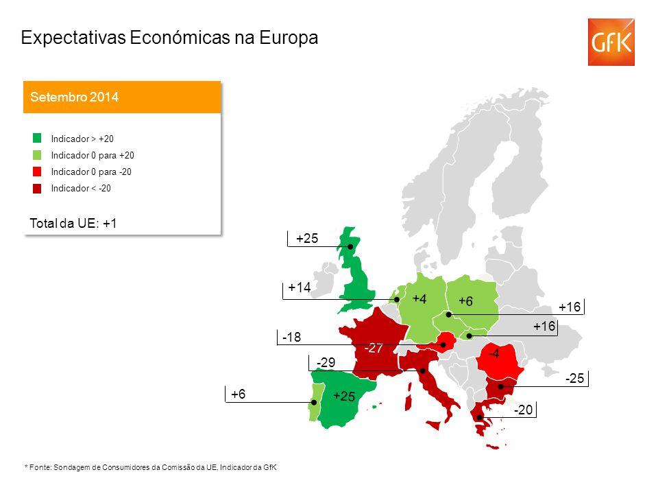 +14 Setembro 2014 Indicador > +20 Indicador 0 para +20 Indicador 0 para -20 Indicador < -20 Total da UE: +1 Indicador > +20 Indicador 0 para +20 Indicador 0 para -20 Indicador < -20 Total da UE: +1 -43 +16 -18 -29 +25 +6 -25 -20 -4 -27 +6 +4 +25 +16 * Fonte: Sondagem de Consumidores da Comissão da UE, Indicador da GfK Expectativas Económicas na Europa