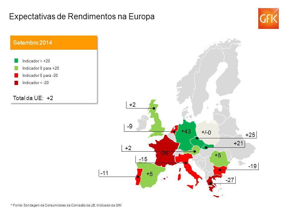 -9 Setembro 2014 Indicador > +20 Indicador 0 para +20 Indicador 0 para -20 Indicador < -20 Total da UE: +2 Indicador > +20 Indicador 0 para +20 Indicador 0 para -20 Indicador < -20 Total da UE: +2 -43 +25 +2 -15 +2 -11 -19 -27 +5 -36 +/-0 +43 +5 +21 * Fonte: Sondagem de Consumidores da Comissão da UE, Indicador da GfK Expectativas de Rendimentos na Europa