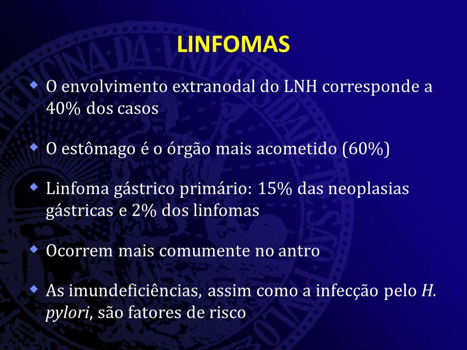 LINFOMAS  O envolvimento extranodal do LNH corresponde a 40% dos casos  O estômago é o órgão mais acometido (60%)  Linfoma gástrico primário: 15% das neoplasias gástricas e 2% dos linfomas  Ocorrem mais comumente no antro  As imundeficiências, assim como a infecção pelo H.