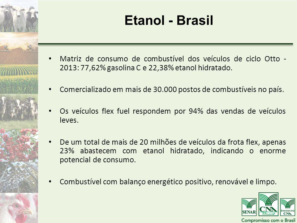 Etanol - Brasil Matriz de consumo de combustível dos veículos de ciclo Otto - 2013: 77,62% gasolina C e 22,38% etanol hidratado. Comercializado em mai