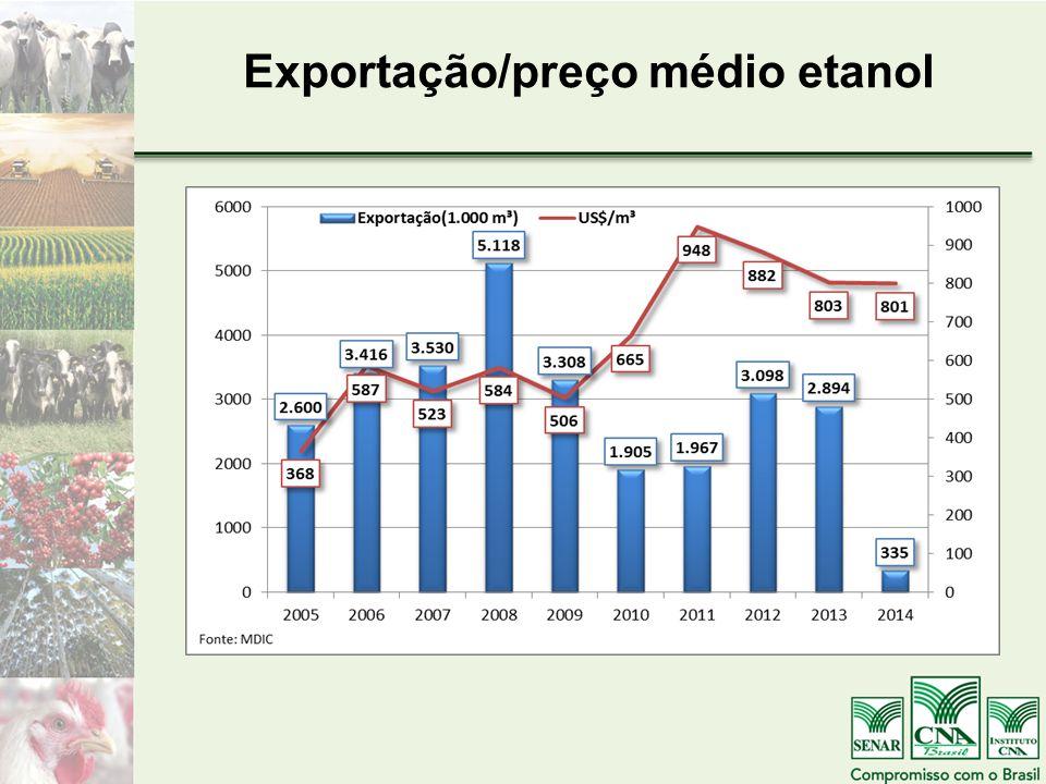 Exportação/preço médio etanol