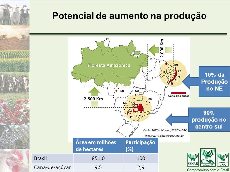 Potencial de aumento na produção 10% da Produção no NE 90% produção no centro sul Área em milhões de hectares Participação (%) Brasil851,0100 Cana-de-açúcar9,52,9