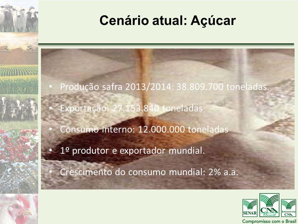 Cenário atual: Açúcar Produção safra 2013/2014: 38.809.700 toneladas. Exportação: 27.153.840 toneladas Consumo interno: 12.000.000 toneladas 1º produt