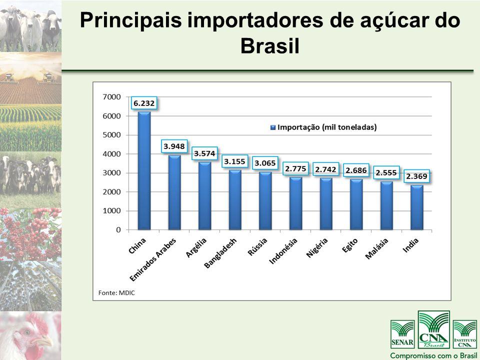 Principais importadores de açúcar do Brasil