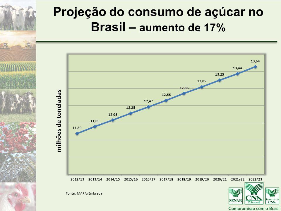 Projeção do consumo de açúcar no Brasil – aumento de 17% Fonte: MAPA/Embrapa