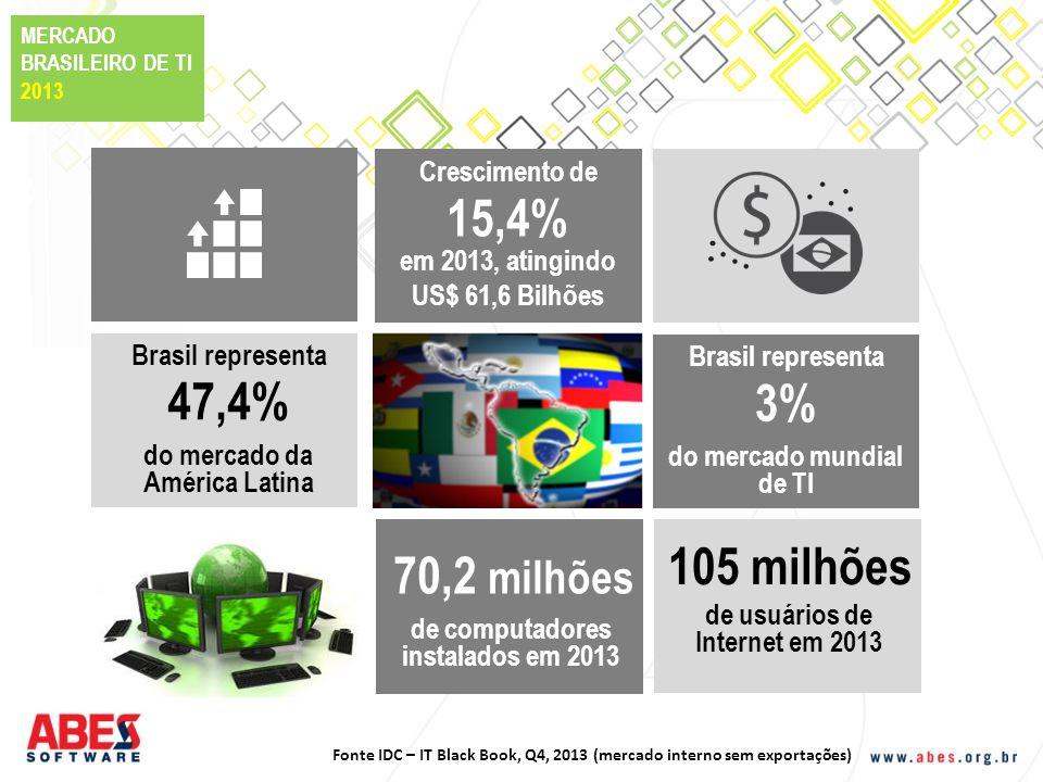 MERCADO BRASILEIRO DE TI 2013 15,4% em 2013, atingindo US$ 61,6 Bilhões Crescimento de 47,4% do mercado da América Latina Brasil representa 3% do merc