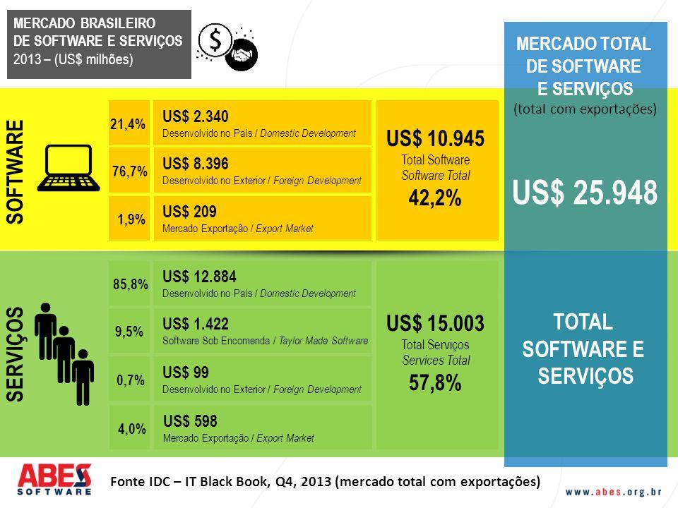 Fonte IDC – IT Black Book, Q4, 2013 (mercado total com exportações) MERCADO BRASILEIRO DE SOFTWARE E SERVIÇOS 2013 – (US$ milhões) MERCADO TOTAL DE SO