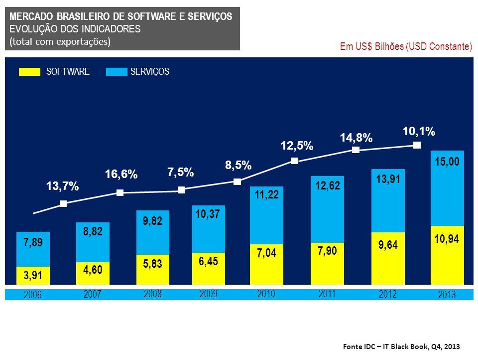 Fonte IDC – IT Black Book, Q4, 2013 13,7% MERCADO BRASILEIRO DE SOFTWARE E SERVIÇOS EVOLUÇÃO DOS INDICADORES (total com exportações) 2006 3,91 7,89 20