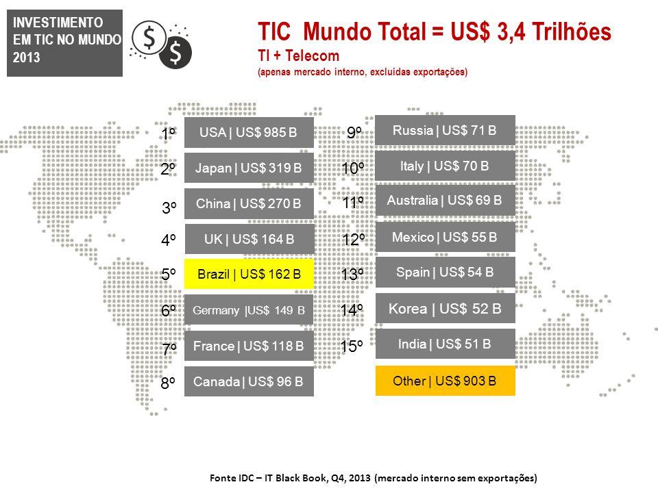 TIC Mundo Total = US$ 3,4 Trilhões TI + Telecom (apenas mercado interno, excluídas exportações) Fonte IDC – IT Black Book, Q4, 2013 (mercado interno s