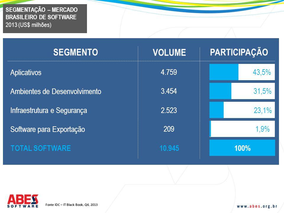 Fonte IDC – IT Black Book, Q4, 2013 SEGMENTO VOLUME PARTICIPAÇÃO Aplicativos 4.75943,5% Ambientes de Desenvolvimento 3.454 31,5% Infraestrutura e Segu