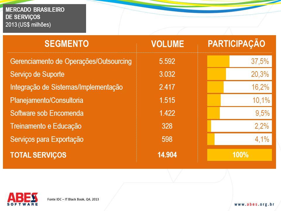 SEGMENTO VOLUME PARTICIPAÇÃO Gerenciamento de Operações/Outsourcing 5.59237,5% MERCADO BRASILEIRO DE SERVIÇOS 2013 (US$ milhões) Serviço de Suporte 3.