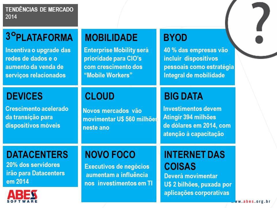 BYOD TENDÊNCIAS DE MERCADO 2014 3° PLATAFORMA Incentiva o upgrade das redes de dados e o aumento da venda de serviços relacionados MOBILIDADE Enterpri