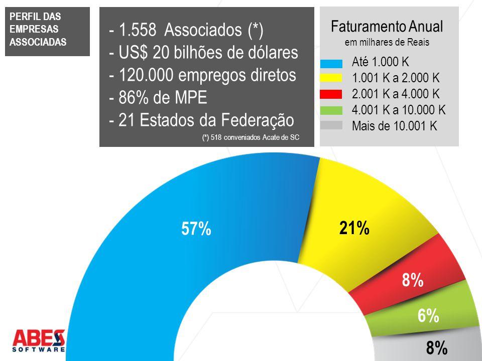 PERFIL DAS EMPRESAS ASSOCIADAS 57% 21% 8% 6% 8% - 1.558 Associados (*) - US$ 20 bilhões de dólares - 120.000 empregos diretos - 86% de MPE - 21 Estado