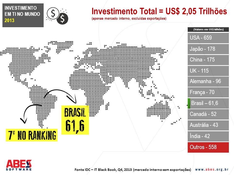 Investimento Total = US$ 2,05 Trilhões (apenas mercado interno, excluídas exportações) Fonte IDC – IT Black Book, Q4, 2013 (mercado interno sem export
