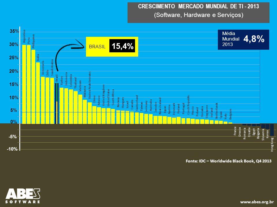 Fonte IDC – IT Black Book, Q4, 2013 (mercado interno sem exportações) Investimento Total = US$ 130 Bilhões INVESTIMENTO EM TI AMÉRICA LATINA - 2013 México - US$ 22,1 bilhões Colômbia - US$ 7,6 bilhões Argentina - US$ 9,5 bilhões Brasil - US$ 61,6 bilhões Outros - US$ 29,1 bilhões
