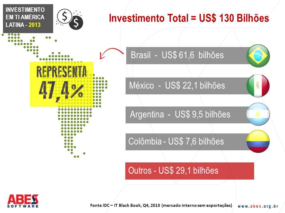 Fonte IDC – IT Black Book, Q4, 2013 (mercado interno sem exportações) Investimento Total = US$ 130 Bilhões INVESTIMENTO EM TI AMÉRICA LATINA - 2013 Mé