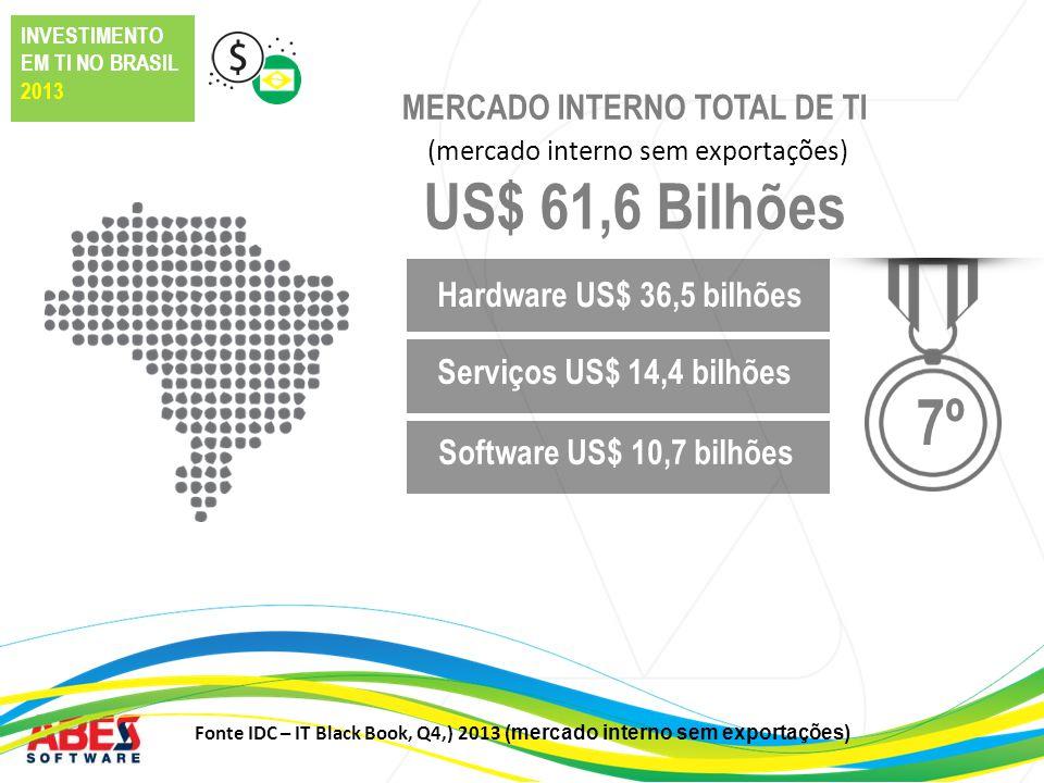 2,17% 13,21% 8,41% 63,91% 12,31% Fonte IDC – IT Black Book, Q4, 2013 ( Brazil IT Opportunity Map - 2013 ) INVESTIMENTO EM TI NO BRASIL 2013 DISTRIBUIÇÃO REGIONAL MERCADO INTERNO DE TI RegiãoHardwareSoftwareServicesTOTAL Norte2,14%2,23%2,17% Nordeste8,12%8,68%8,54%8,41% Sul11,58%13,43%12,41%12,31% Centro-Oeste13,93%11,03%13,73%13,21% Sudeste64,23%64,63%63,16%63,91% Brasil100,0%