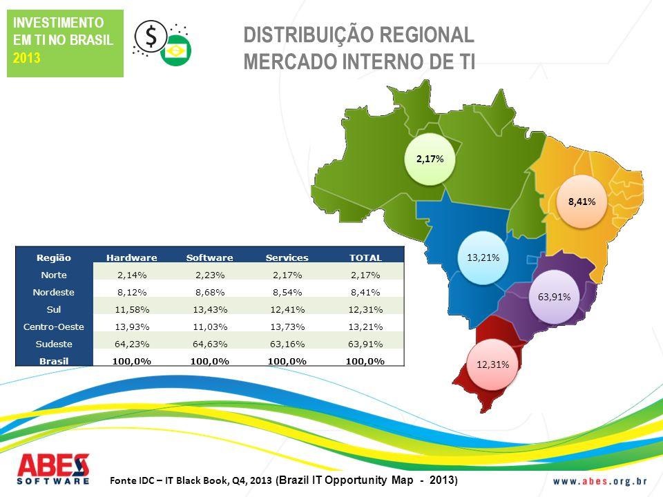 MERCADO BRASILEIRO DE TI 2013 15,4% em 2013, atingindo US$ 61,6 Bilhões Crescimento de 47,4% do mercado da América Latina Brasil representa 3% do mercado mundial de TI Brasil representa 70,2 milhões de computadores instalados em 2013 105 milhões de usuários de Internet em 2013 Fonte IDC – IT Black Book, Q4, 2013 (mercado interno sem exportações)