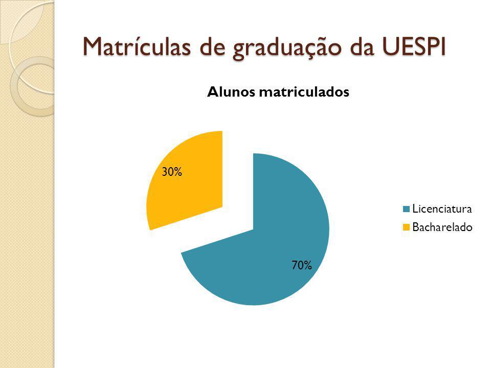 PIBID/UESPI - PESPECTIVAS A ampliação do programa para atingir os cursos de Licenciatura que ainda não tem subprojeto; Aumento no número de bolsistas por subprojeto; Levar o PIBID a todos os Campi da UESPI