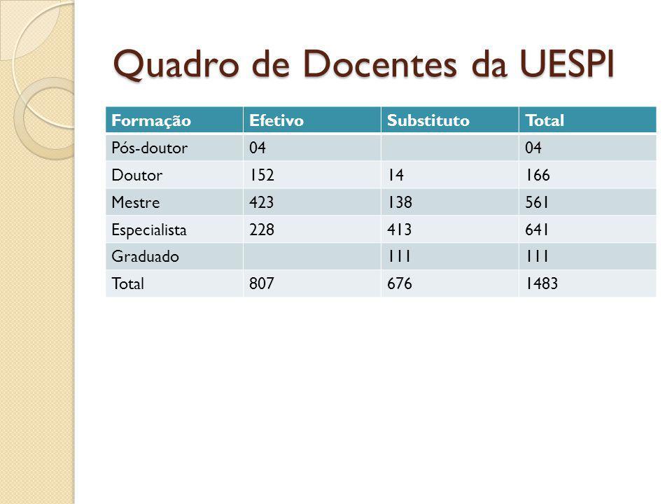 Distribuição percentual de docentes efetivos de acordo titulação