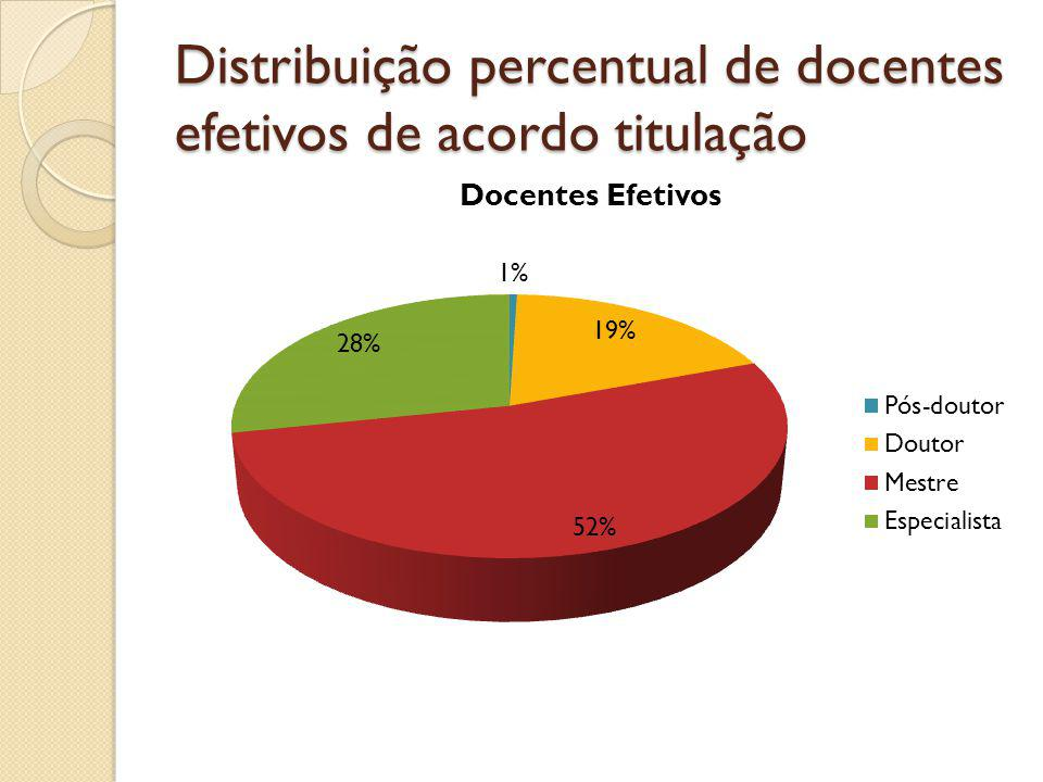 Distribuição dos Docentes da UESPI de acordo com a Titulação