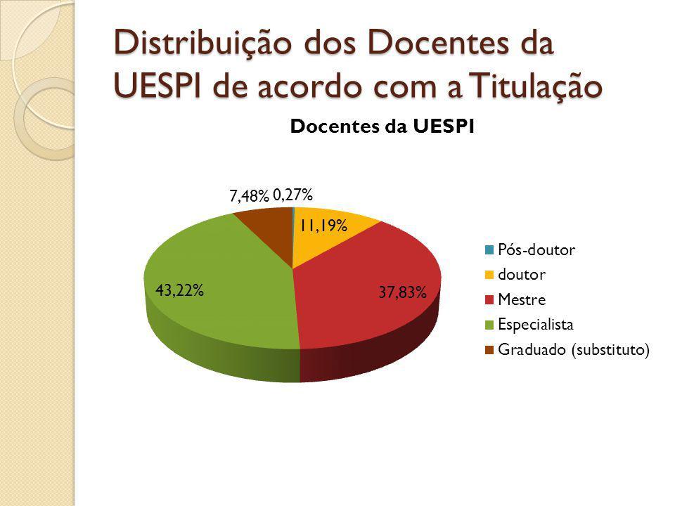 PIBID/UESPI Estruturação do Programa PIBID: Edital 2011 – 08 subprojetos Edital 2012 – 07 subprojetos
