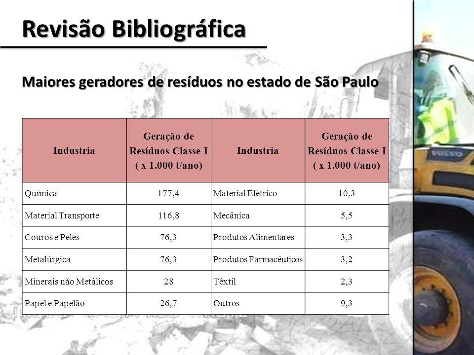 Revisão Bibliográfica Maiores geradores de resíduos no estado de São Paulo Industria Geração de Resíduos Classe I ( x 1.000 t/ano) Industria Geração d