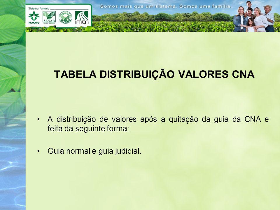 TABELA DISTRIBUIÇÃO VALORES CNA A distribuição de valores após a quitação da guia da CNA e feita da seguinte forma: Guia normal e guia judicial.
