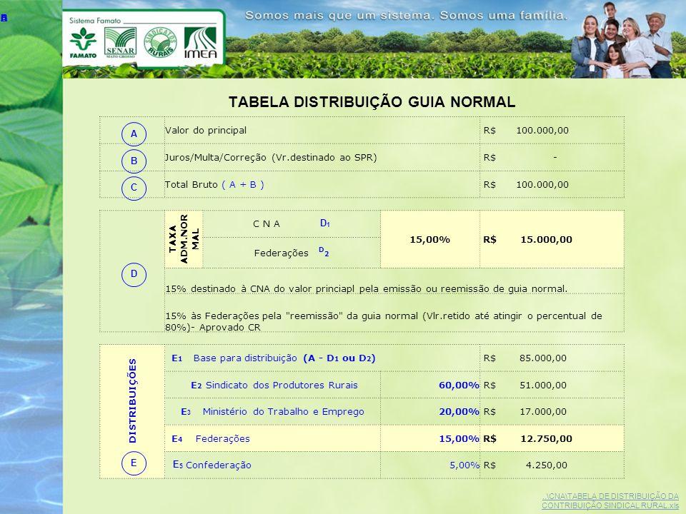 TABELA DISTRIBUIÇÃO GUIA NORMAL A B C D E Valor do principal R$ 100.000,00 Juros/Multa/Correção (Vr.destinado ao SPR) R$ - Total Bruto ( A + B ) R$ 10