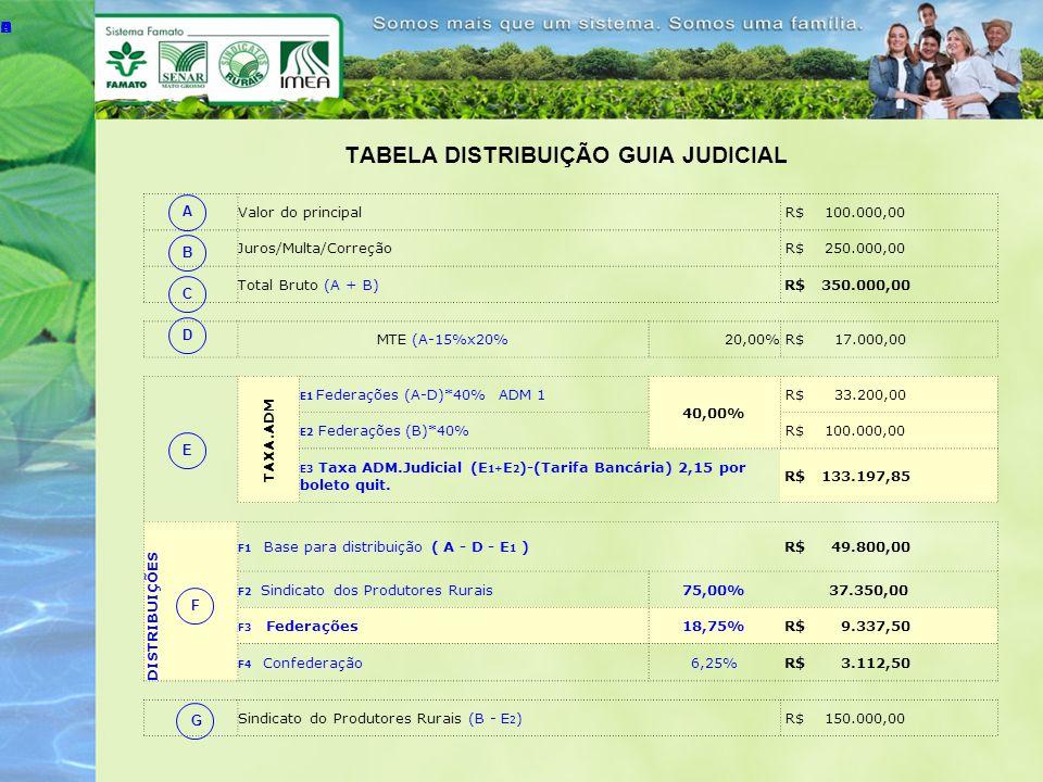 RESUMO DA DISTRIBUIÇÃO Valor destinado às Federações E 3 +F 3 R$ 142.535,35 Valor destinado ao Sindicato dos Produtores Rurais F 2 +G R$ 187.350,00 Valor destinado ao Ministério do Trabalho e Emprego D R$ 17.000,00 Valor destinado à Confederação - CNA F 4 R$ 3.112,50 Valor Total Distribuído C R$ 349.997,85 Judicial município organizado: Sindicato Produtores Rurais :60 x 100 / 80 =75% Federações:15 x 100 / 80 =18,75% Confederação - CNA : 5 x 100 / 80 =6,25% Judicial município não organizado : Federações :75% Confederação - CNA :25%