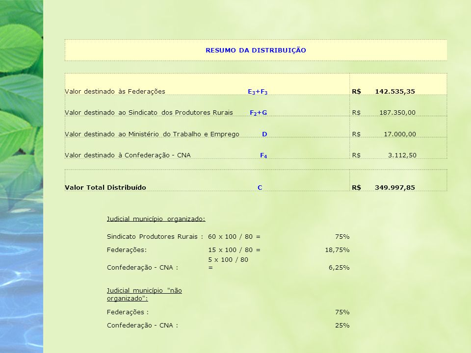 RESUMO DA DISTRIBUIÇÃO Valor destinado às Federações E 3 +F 3 R$ 142.535,35 Valor destinado ao Sindicato dos Produtores Rurais F 2 +G R$ 187.350,00 Va