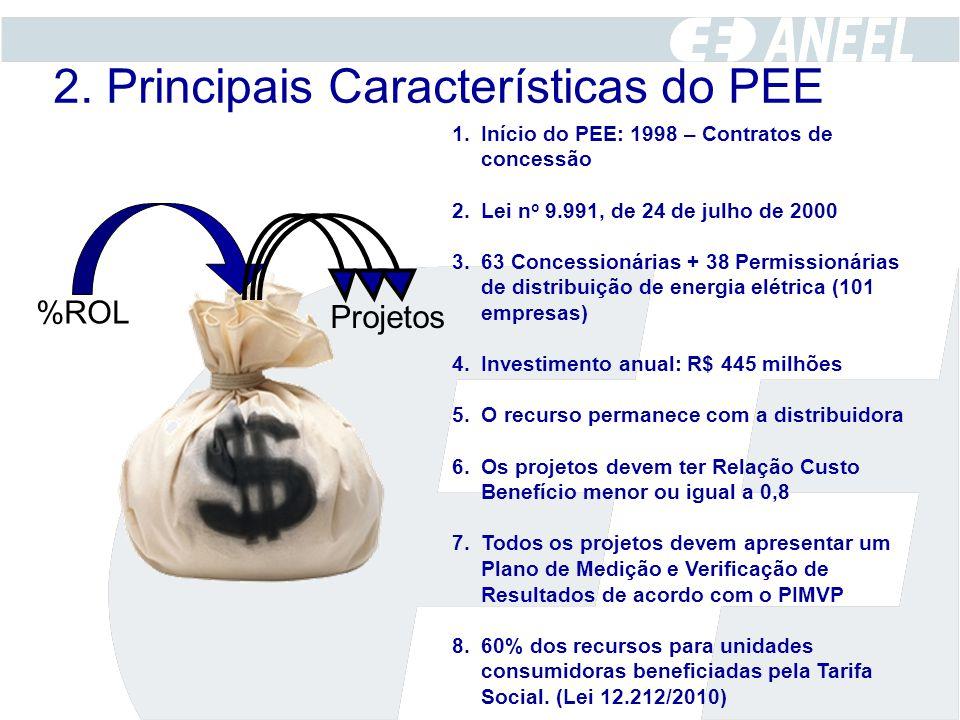 2. Principais Características do PEE %ROL Projetos 1.Início do PEE: 1998 – Contratos de concessão 2.Lei n o 9.991, de 24 de julho de 2000 3.63 Concess