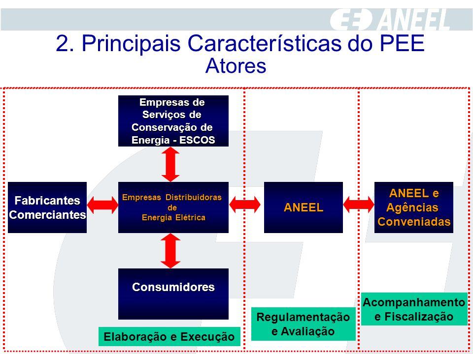 ANEEL Empresas Distribuidoras de Energia Elétrica ANEEL e AgênciasConveniadas Consumidores FabricantesComerciantes Empresas de Serviços de Conservação