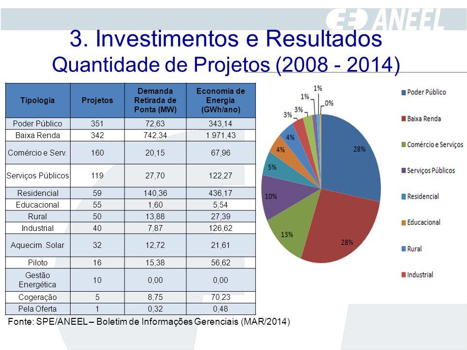 TipologiaProjetos Demanda Retirada de Ponta (MW) Economia de Energia (GWh/ano) Poder Público35172,63343,14 Baixa Renda342742,341.971,43 Comércio e Ser