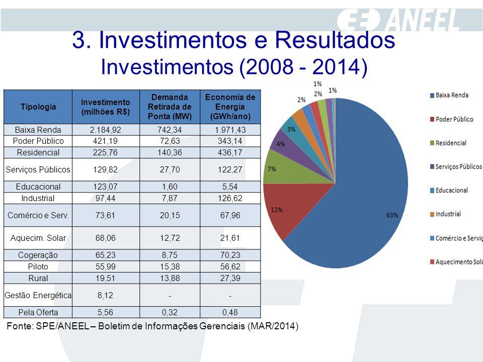 3. Investimentos e Resultados Investimentos (2008 - 2014) Tipologia Investimento (milhões R$) Demanda Retirada de Ponta (MW) Economia de Energia (GWh/