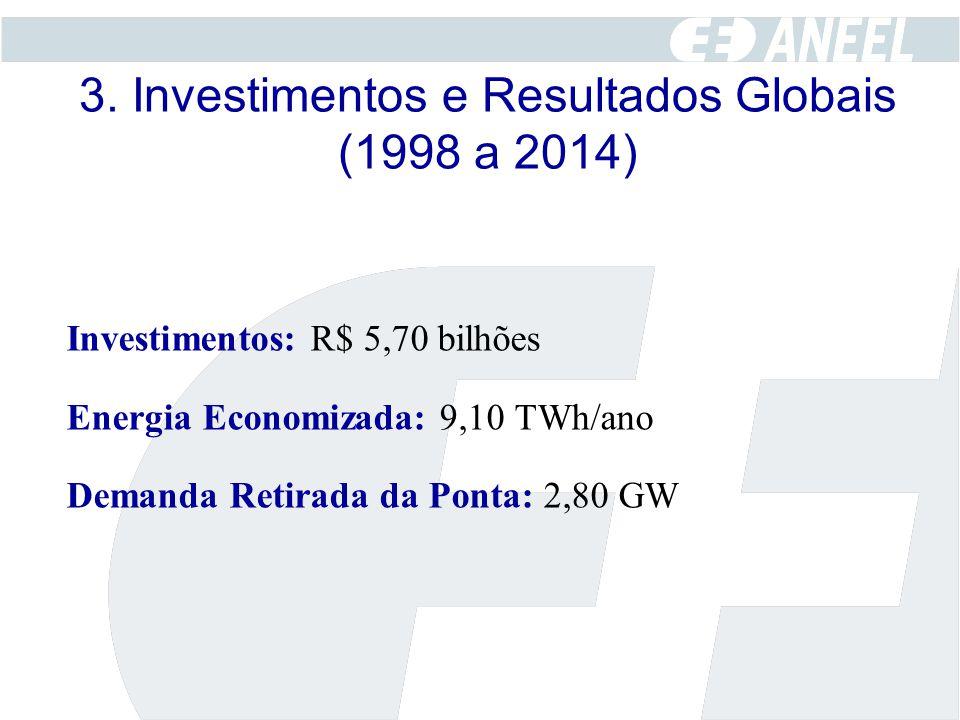 3. Investimentos e Resultados Globais (1998 a 2014) Investimentos: R$ 5,70 bilhões Energia Economizada: 9,10 TWh/ano Demanda Retirada da Ponta: 2,80 G