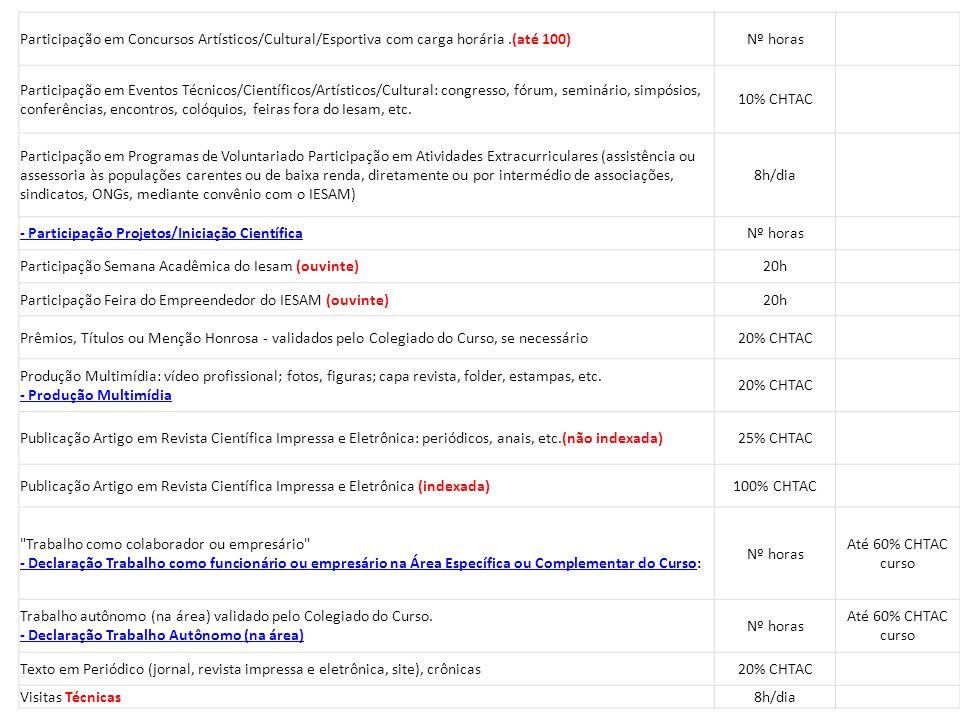 Participação em Concursos Artísticos/Cultural/Esportiva com carga horária.(até 100)Nº horas Participação em Eventos Técnicos/Científicos/Artísticos/Cu