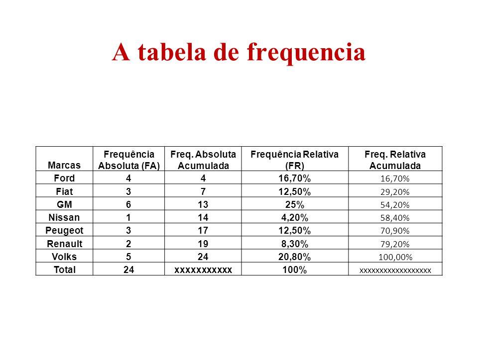 A tabela de frequencia Marcas Frequência Absoluta (FA) Freq. Absoluta Acumulada Frequência Relativa (FR) Freq. Relativa Acumulada Ford4416,70% Fiat371
