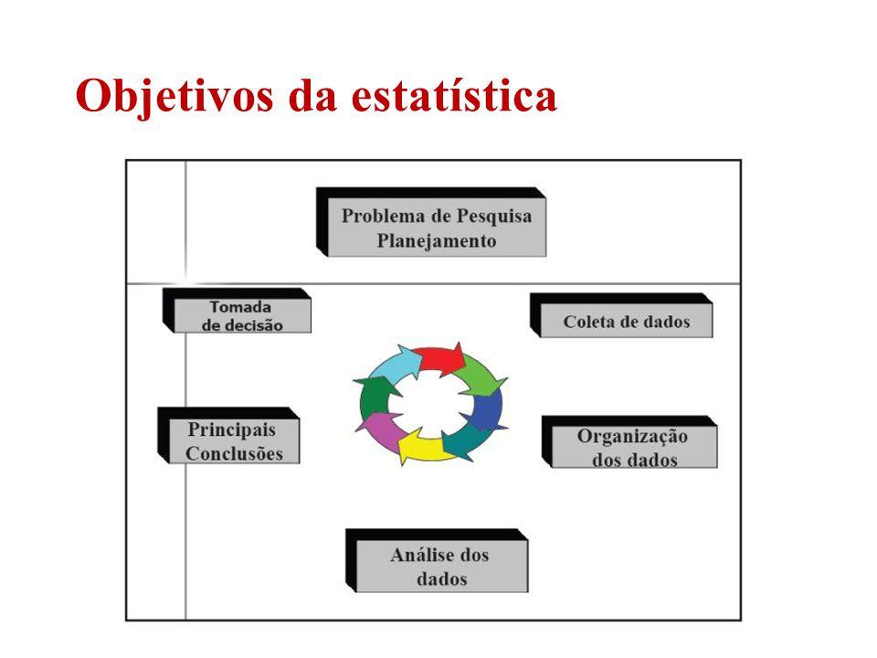 Objetivos da estatística
