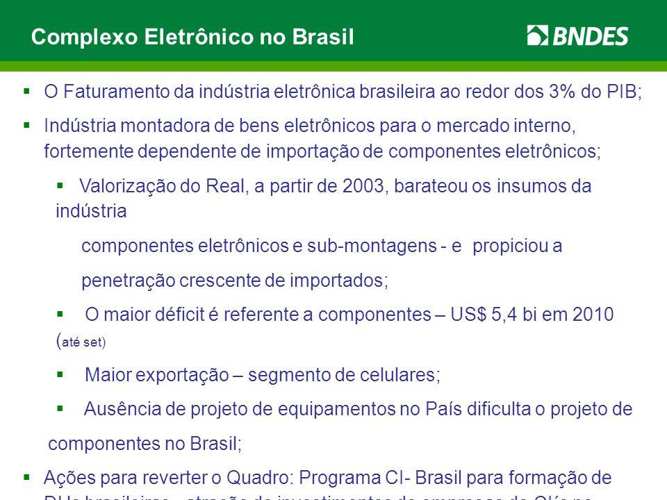  O Faturamento da indústria eletrônica brasileira ao redor dos 3% do PIB;  Indústria montadora de bens eletrônicos para o mercado interno, fortement