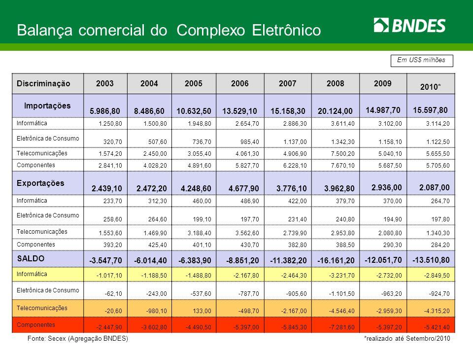Balança comercial do Complexo Eletrônico Discriminação2003200420052006200720082009 2010* Importações 5.986,80 8.486,60 10.632,50 13.529,10 15.158,30 2