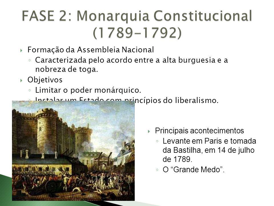  Formação da Assembleia Nacional ◦ Caracterizada pelo acordo entre a alta burguesia e a nobreza de toga.  Objetivos ◦ Limitar o poder monárquico. ◦