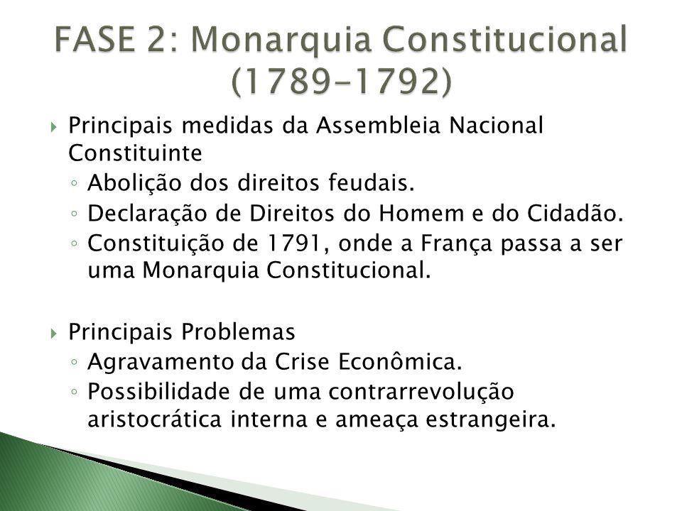 Principais medidas da Assembleia Nacional Constituinte ◦ Abolição dos direitos feudais. ◦ Declaração de Direitos do Homem e do Cidadão. ◦ Constituiç