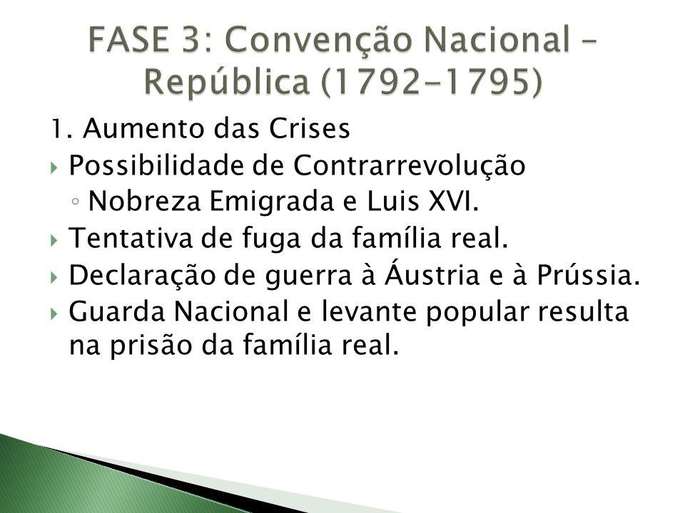1. Aumento das Crises  Possibilidade de Contrarrevolução ◦ Nobreza Emigrada e Luis XVI.  Tentativa de fuga da família real.  Declaração de guerra à